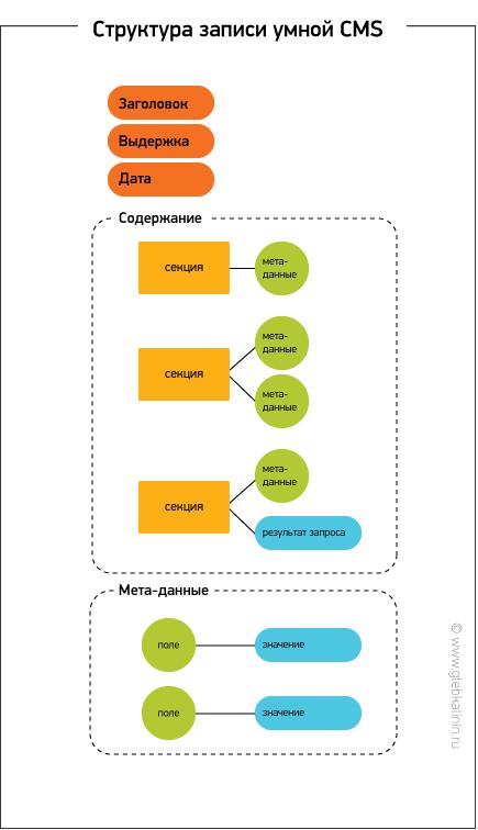 Структура записи умной CMS